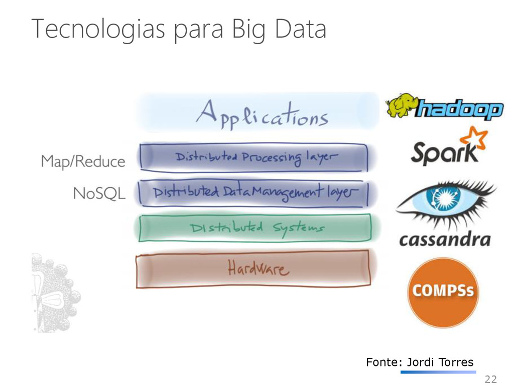 Tecnologias para Big Data 22 Fonte: Jordi Torres