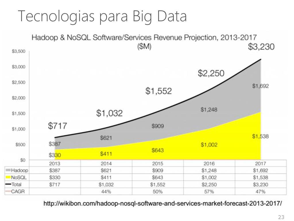 23 Tecnologias para Big Data