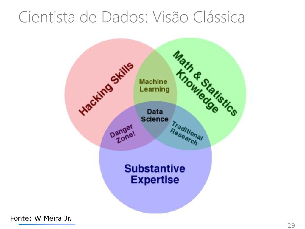 Cientista de Dados: Visão Clássica 29 Fonte: W ...