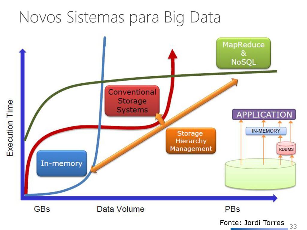 Novos Sistemas para Big Data 33 Fonte: Jordi To...