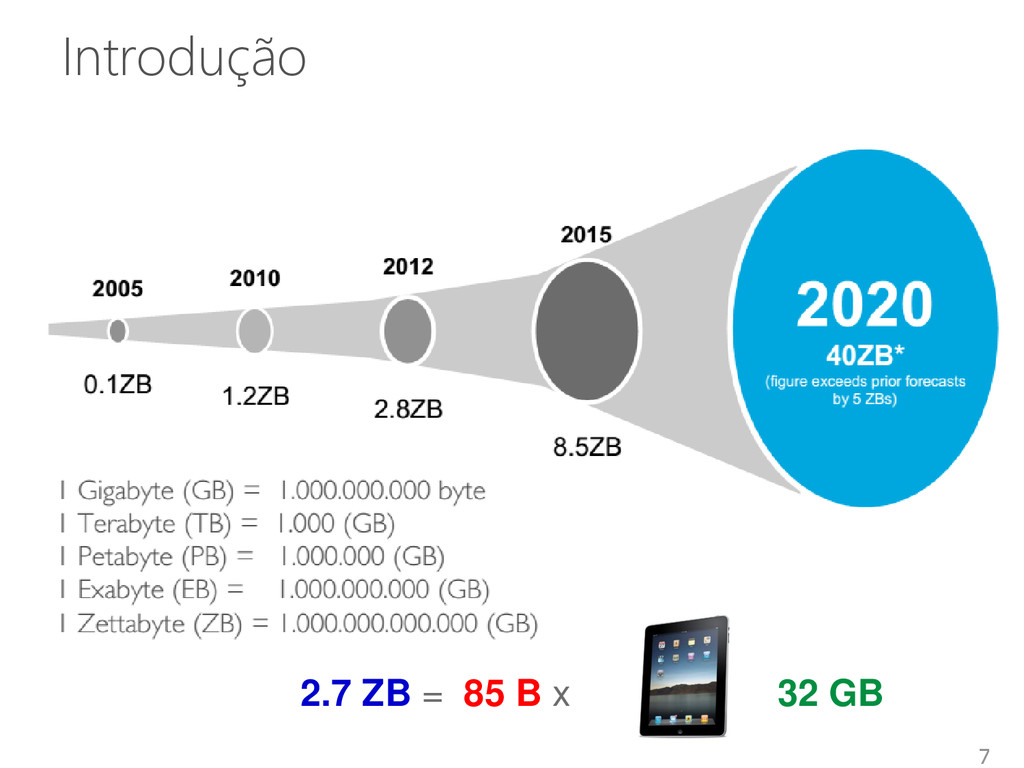 Introdução 7 2.7 ZB = 85 B x 32 GB