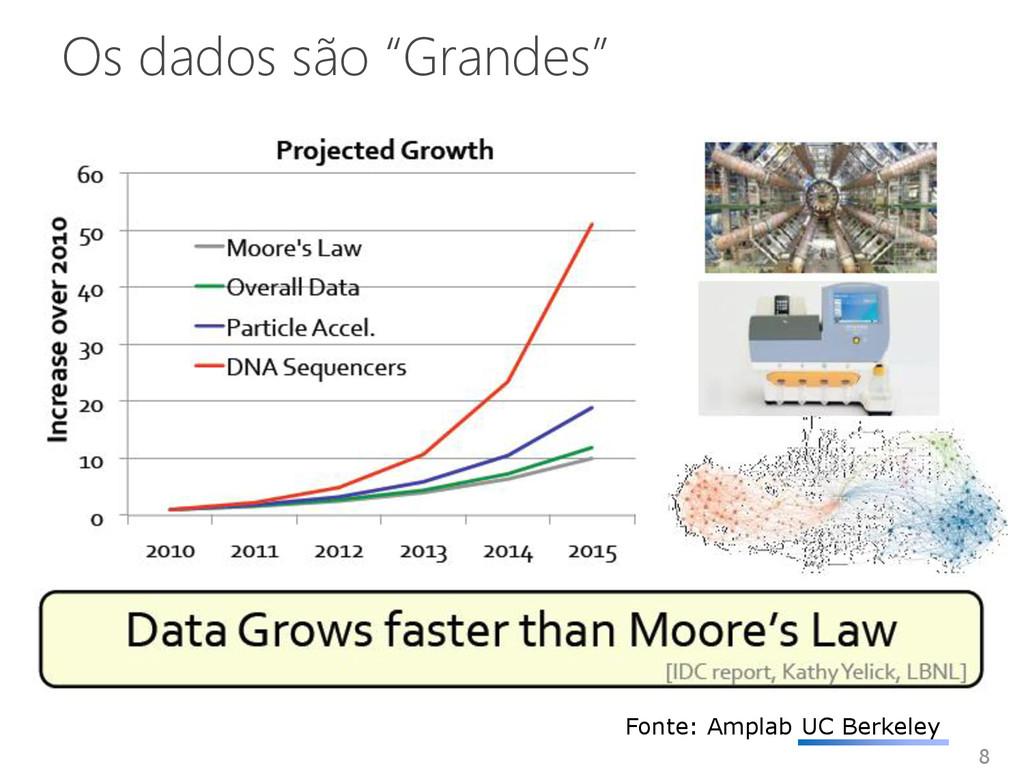 """Os dados são """"Grandes"""" 8 Fonte: Amplab UC Berke..."""