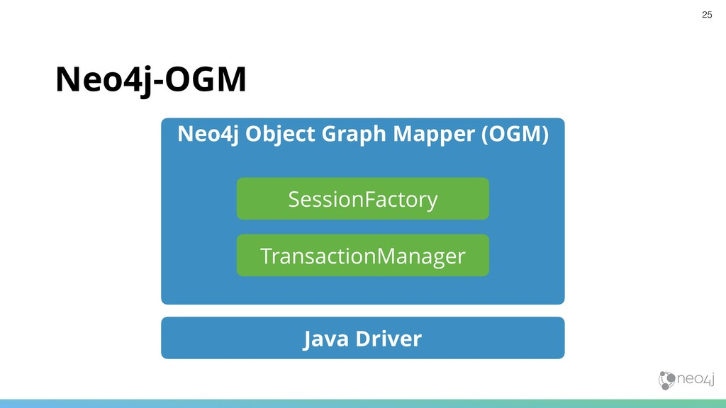 Neo4j-OGM Java Driver Neo4j Object Graph Mapper...
