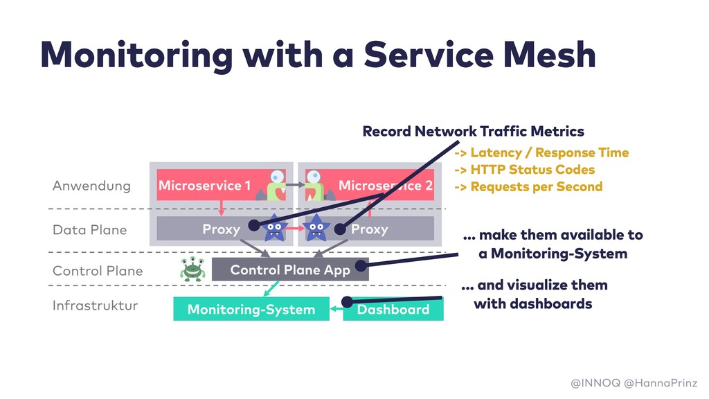 Monitoring with a Service Mesh Record Network T...