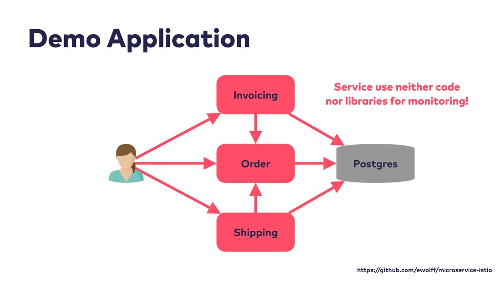 Order Shipping Invoicing Postgres Demo Applicat...