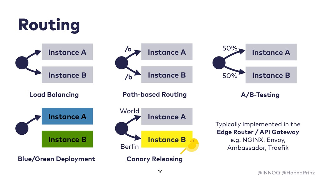 Routing Typically implemented in the Edge Route...
