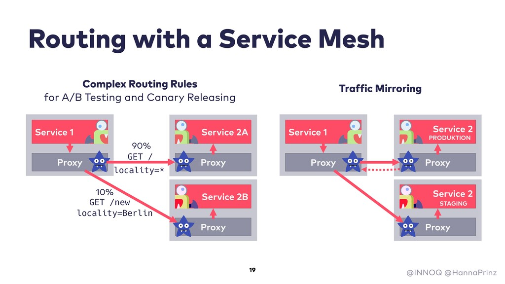Routing with a Service Mesh GET /new GET / 90% ...
