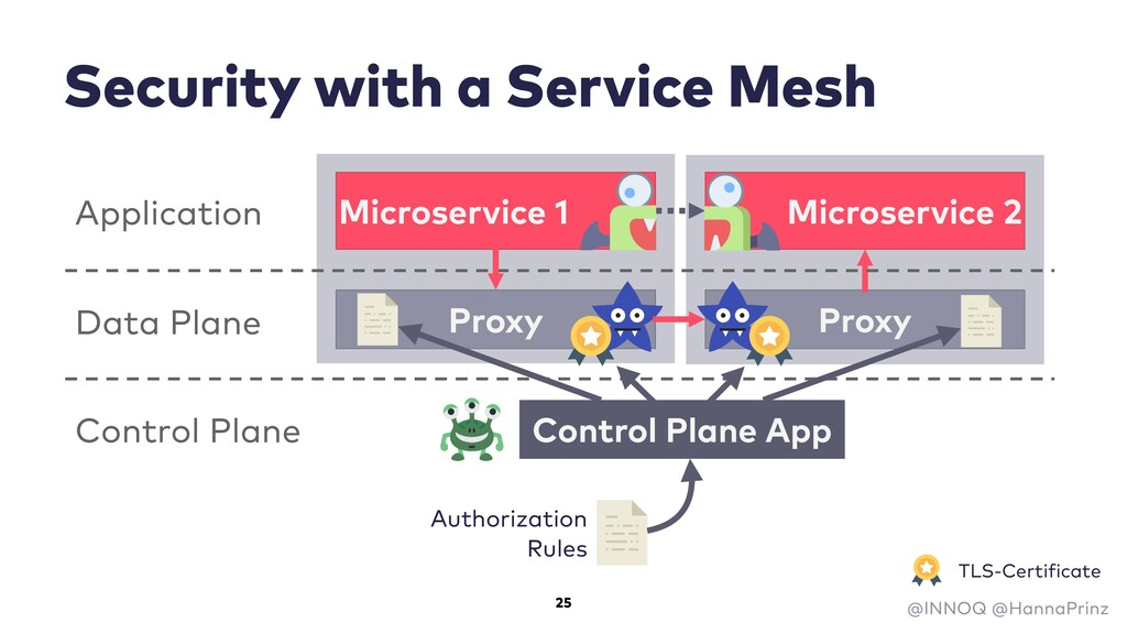 Security with a Service Mesh Microservice 1 Mic...