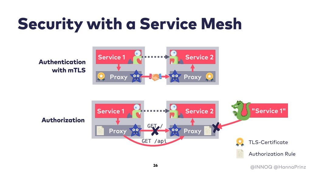 Security with a Service Mesh Service 1 Service ...