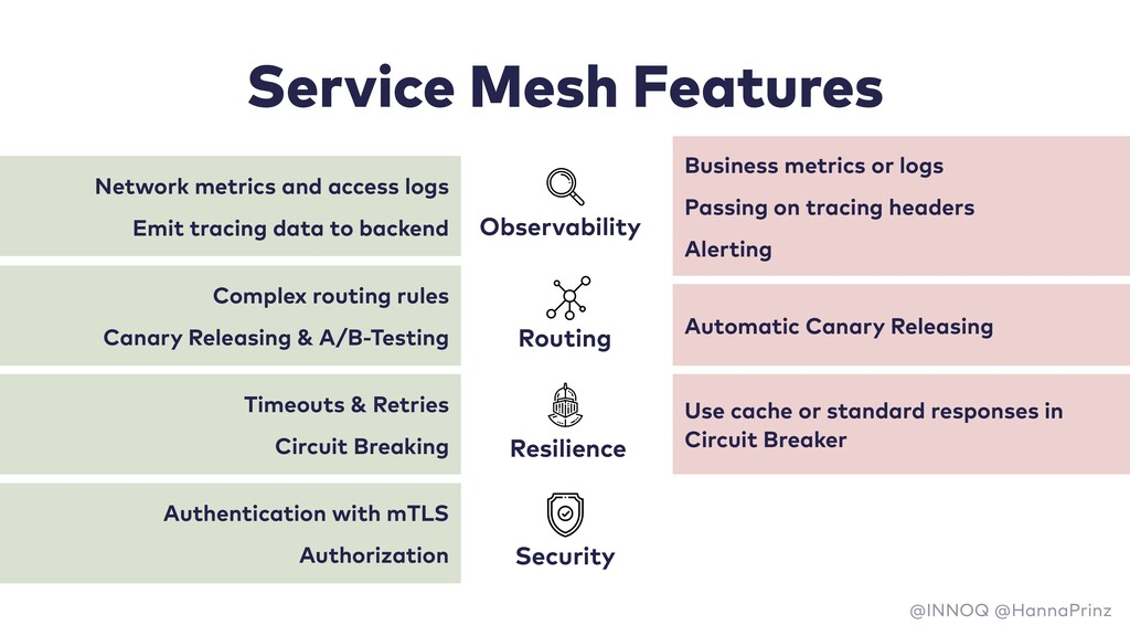 Service Mesh Features Network metrics and acces...