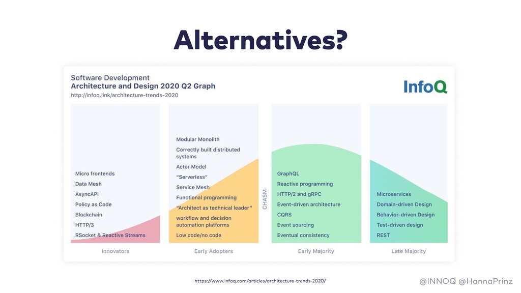 Alternatives? @INNOQ @HannaPrinz https://www.in...