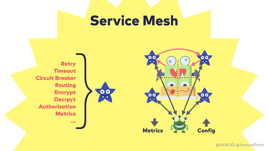 Service Mesh Metrics Config Retry Timeout Circu...