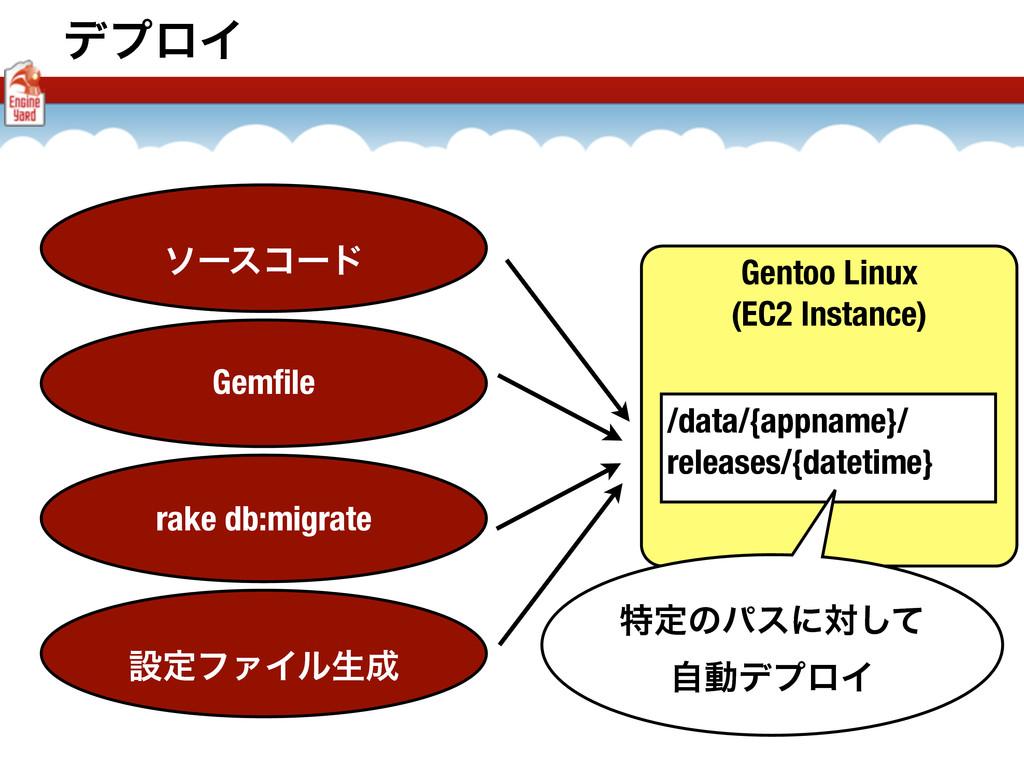 σϓϩΠ Gentoo Linux (EC2 Instance) ιʔείʔυ Gemfile ...