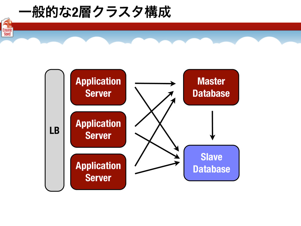 Ұൠతͳ2Ϋϥελߏ Application Server Application Ser...