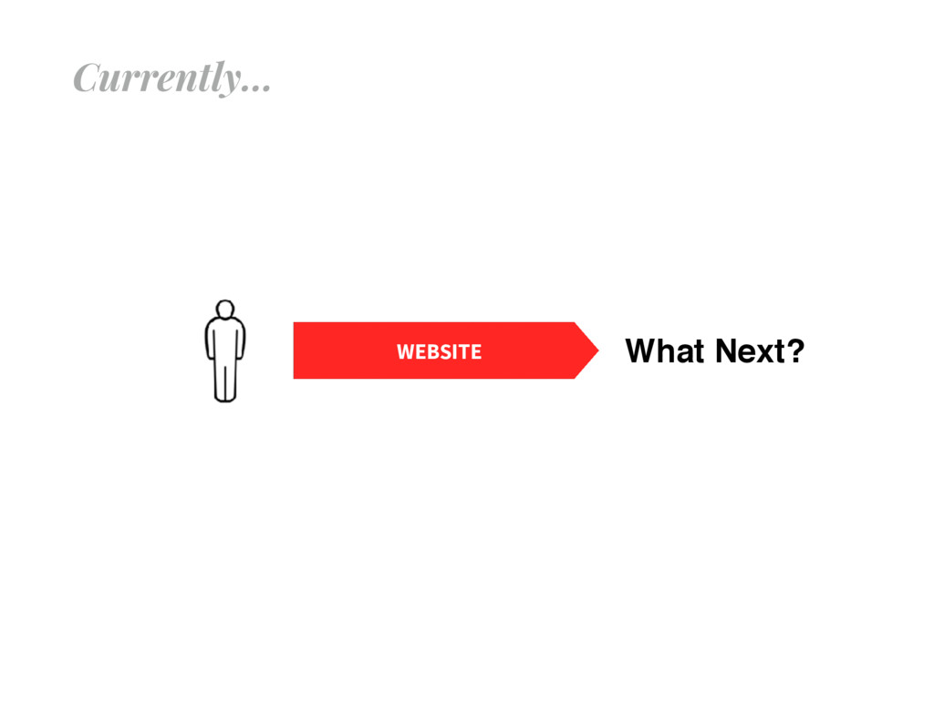 Currently… WEBSITE What Next?