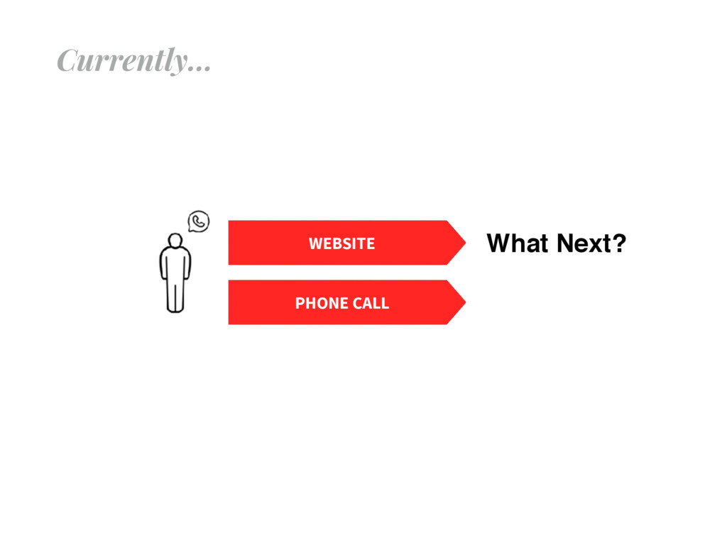 Currently… PHONE CALL WEBSITE What Next?