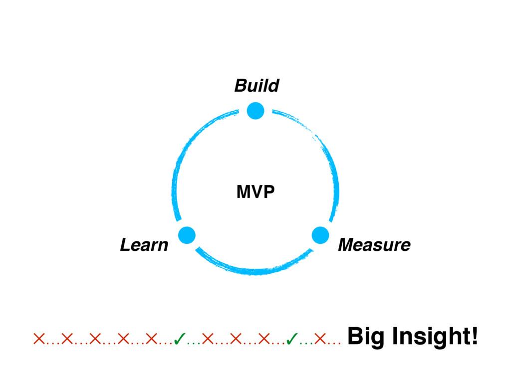 MVP Build Measure Learn ✕…✕…✕…✕…✕…✓…✕…✕…✕…✓…✕… ...