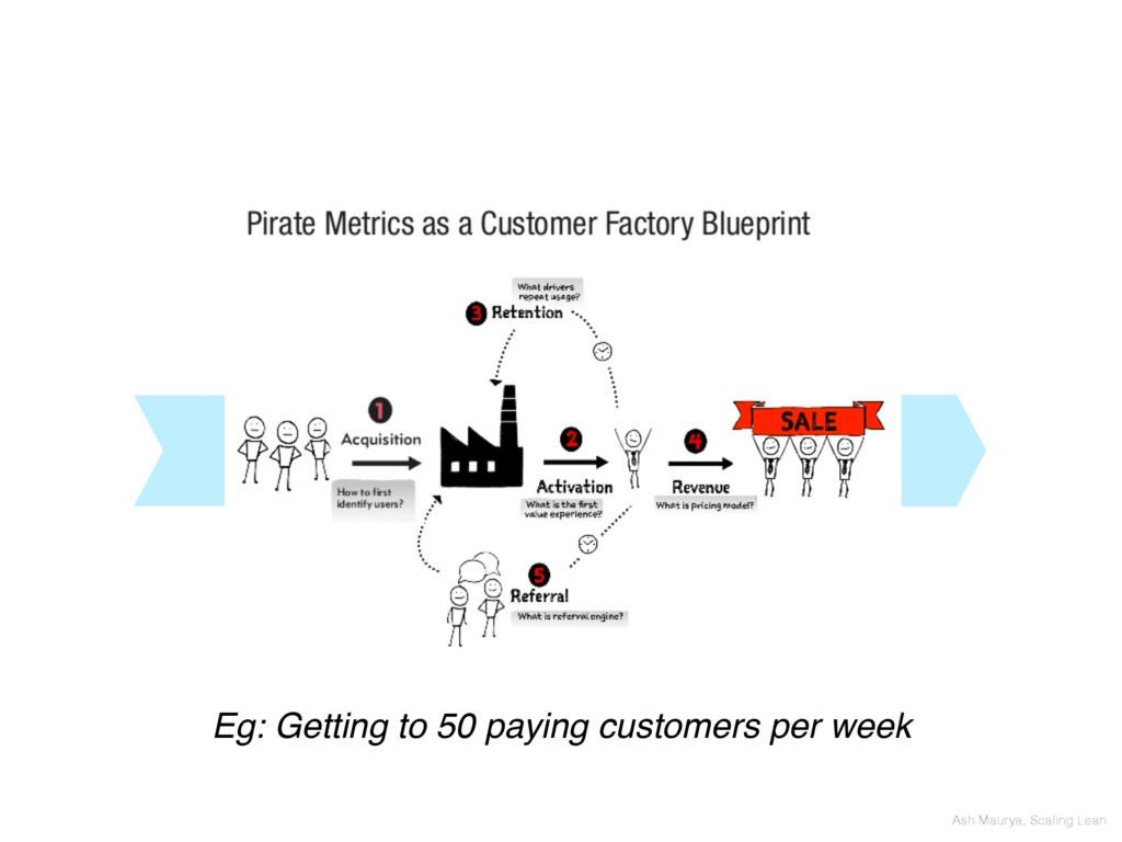 Ash Maurya, Scaling Lean Eg: Getting to 50 payi...