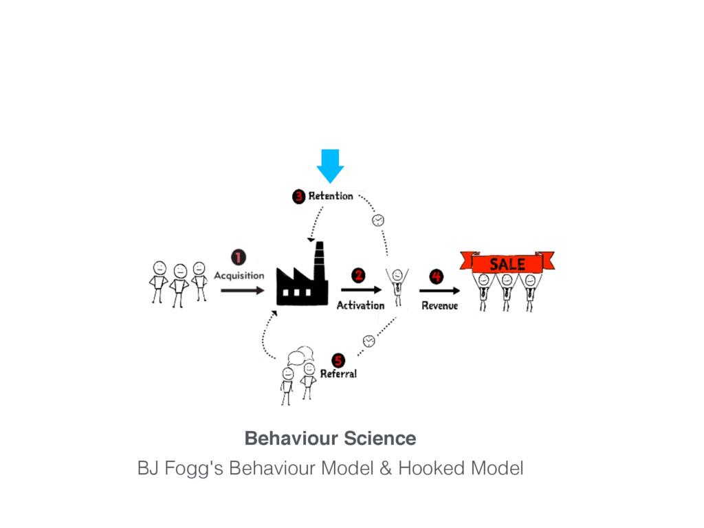 BJ Fogg's Behaviour Model & Hooked Model Behavi...