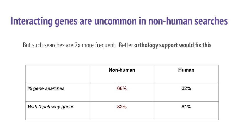 Interacting genes are uncommon in non-human sea...