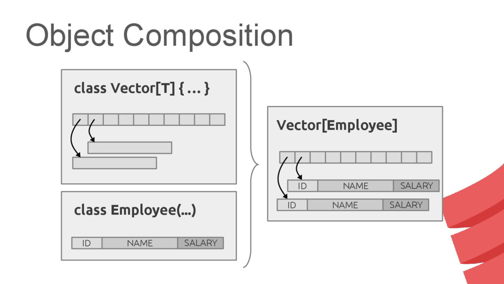 Object Composition class Employee(...) ID NAME ...