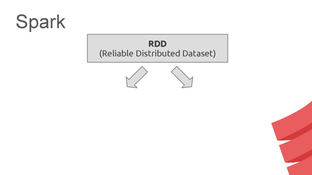 Spark RDD (Reliable Distributed Dataset)