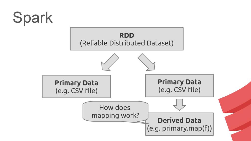 Spark RDD (Reliable Distributed Dataset) Primar...
