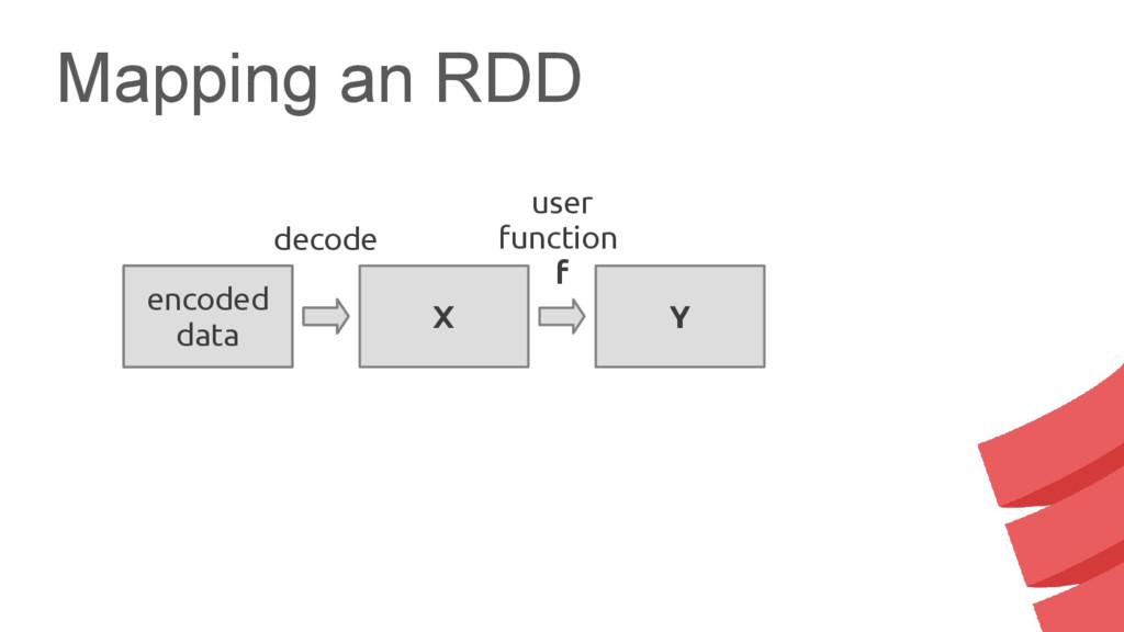 Mapping an RDD serialized data encoded data X Y...