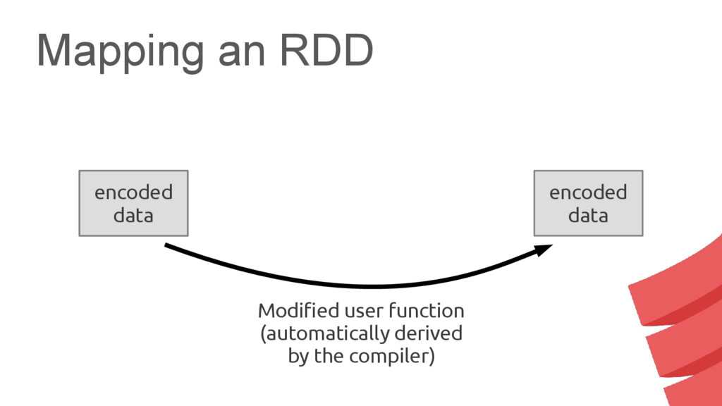 Mapping an RDD serialized data encoded data enc...