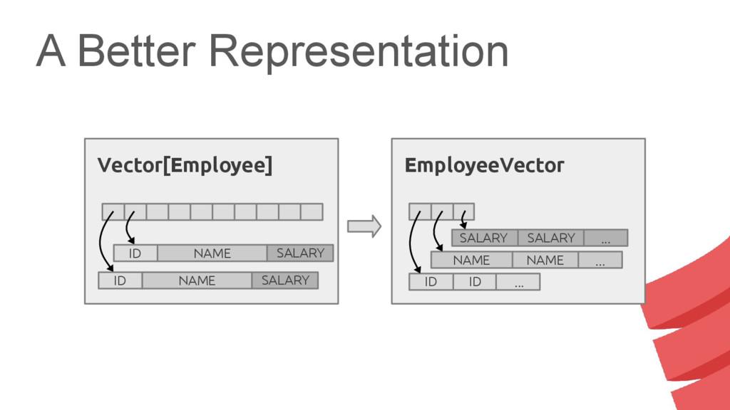 A Better Representation NAME ... NAME EmployeeV...