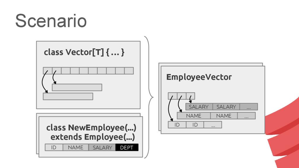 Scenario class Employee(...) ID NAME SALARY Vec...
