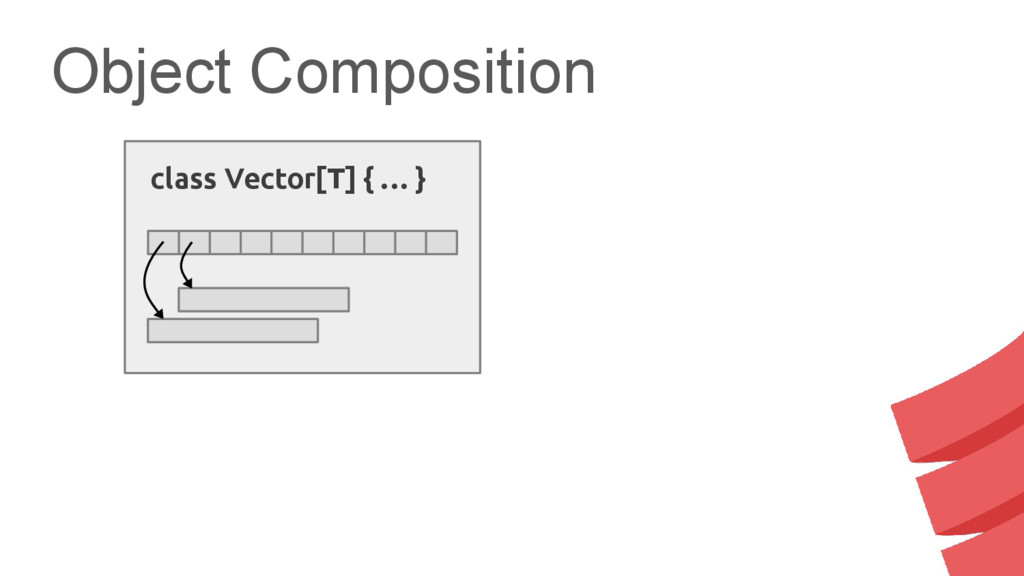 Object Composition class Vector[T] { … }