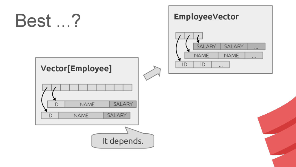 Best ...? NAME ... NAME EmployeeVector ID ID .....