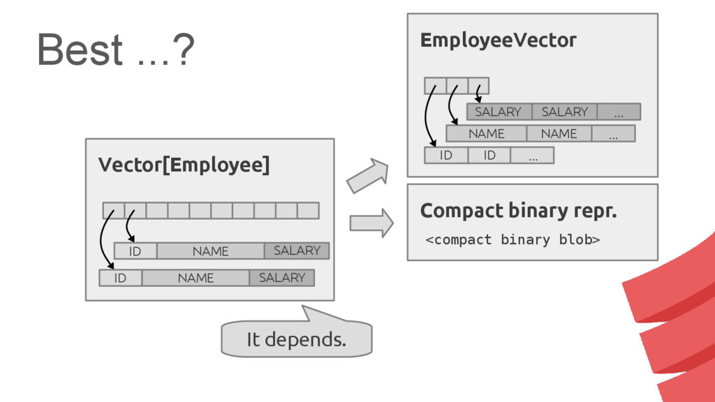 Best ...? Compact binary repr. <compact binary ...