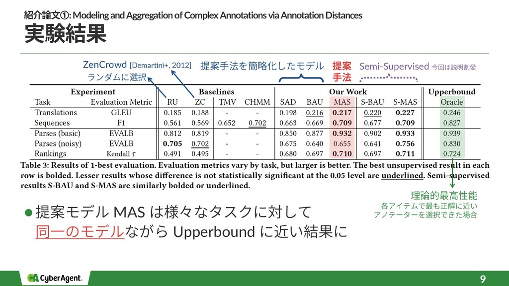 実験結果 l 提案モデル MAS は様々なタスクに対して 同⼀のモデルながら Upperbou...