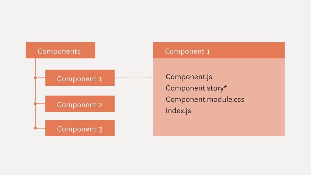Component.js Component.story* Component.module....