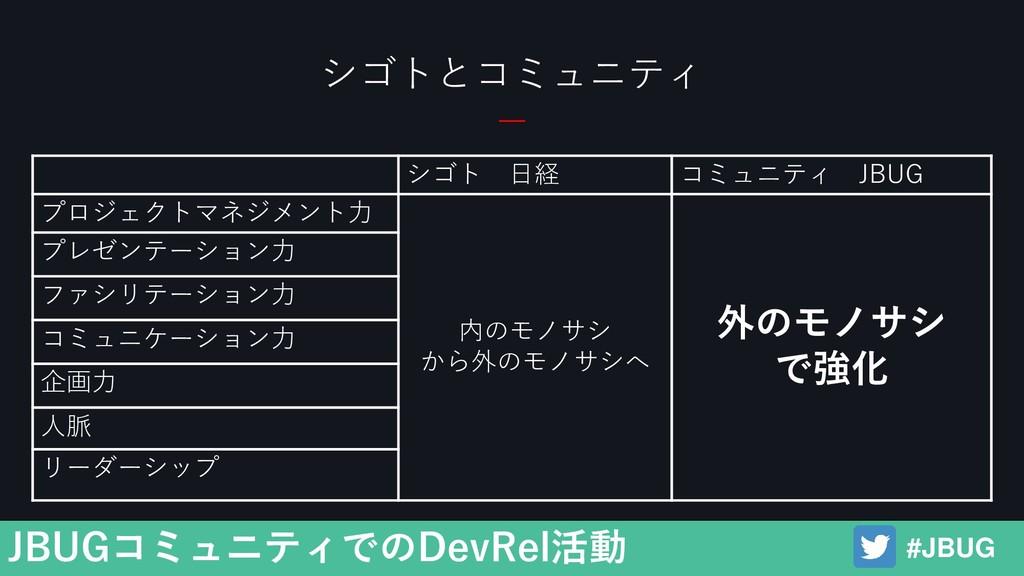 #JBUG JBUGコミュニティでのDevRel活動 シゴトとコミュニティ シゴト 日経 コミ...