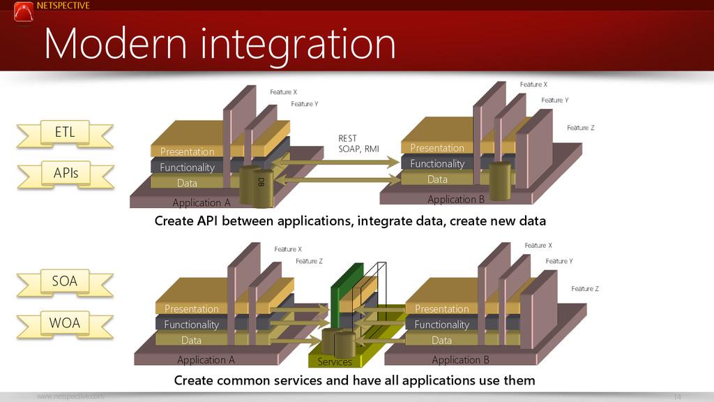 NETSPECTIVE www.netspective.com 14 Services Mod...