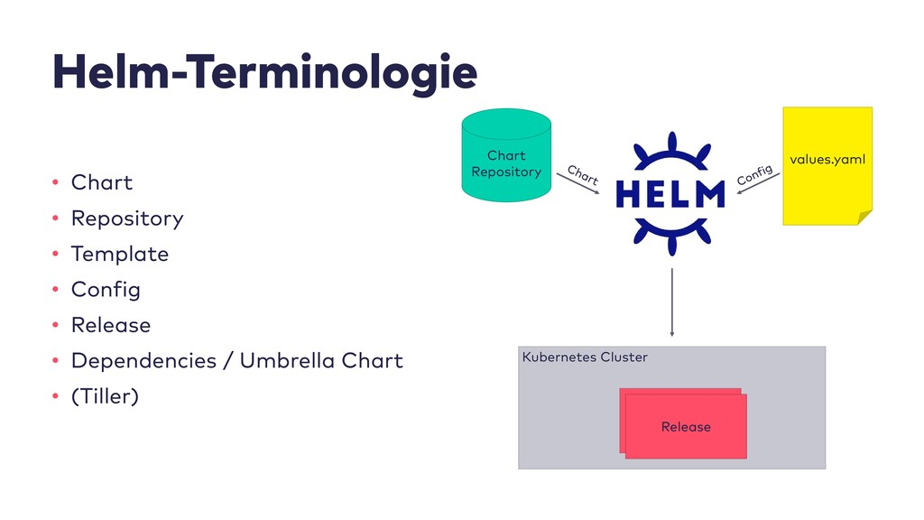 Helm-Terminologie • Chart • Repository • Templa...