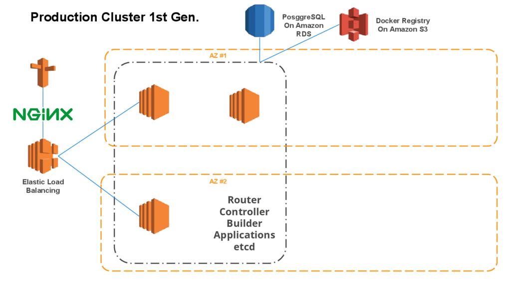 Elastic Load Balancing Router Controller Builde...