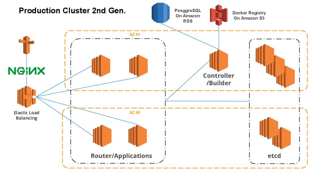 Elastic Load Balancing Router/Applications AZ #...
