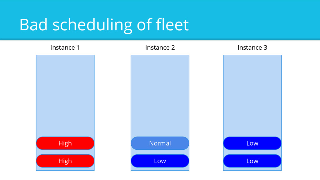 Bad scheduling of fleet High High Normal Low Lo...