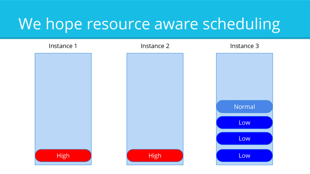 We hope resource aware scheduling High High Nor...