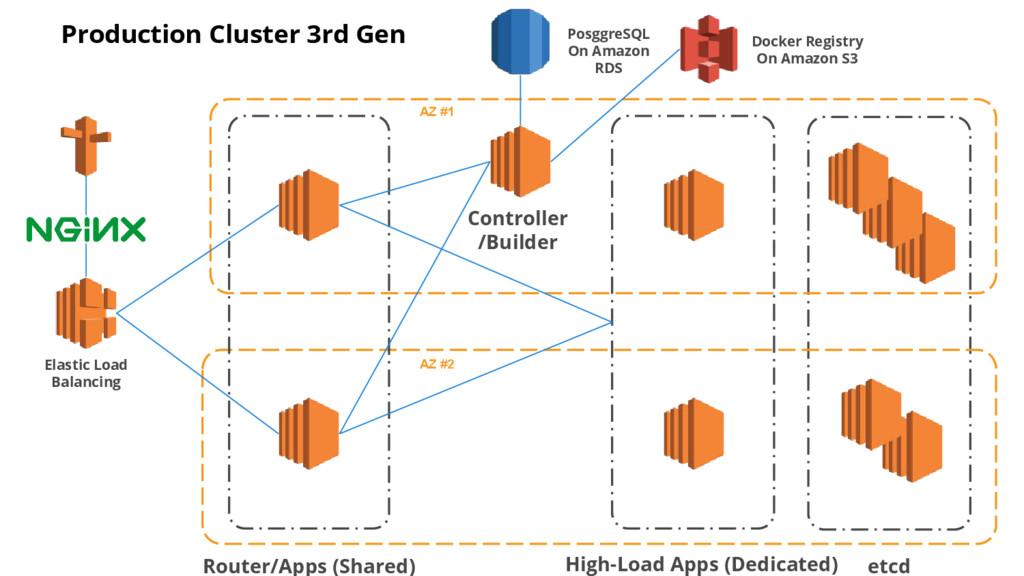 Elastic Load Balancing Router/Apps (Shared) AZ ...