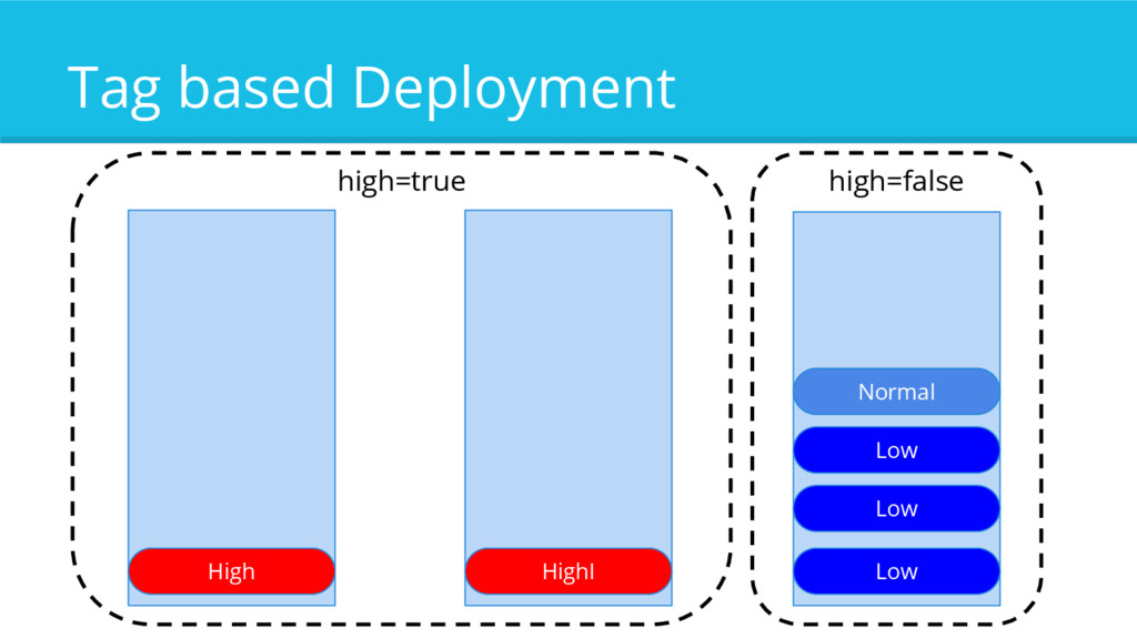 Tag based Deployment High HighI Normal Low Low ...