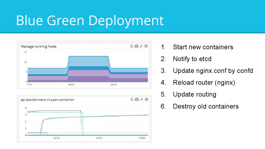 Blue Green Deployment 1. Start new containers 2...