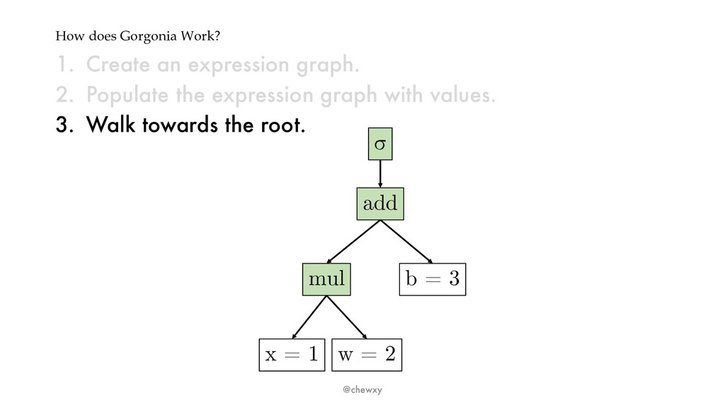 How does Gorgonia Work? 1. Create an expression...
