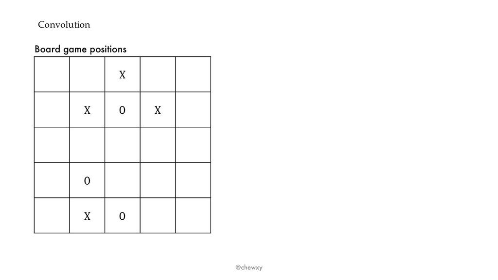 Convolution @chewxy X X O X O X O Board game po...