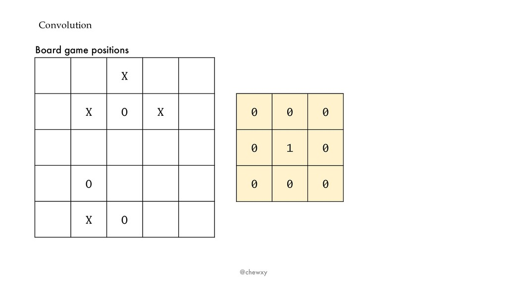 Convolution @chewxy X X O X O X O 0 0 0 0 1 0 0...