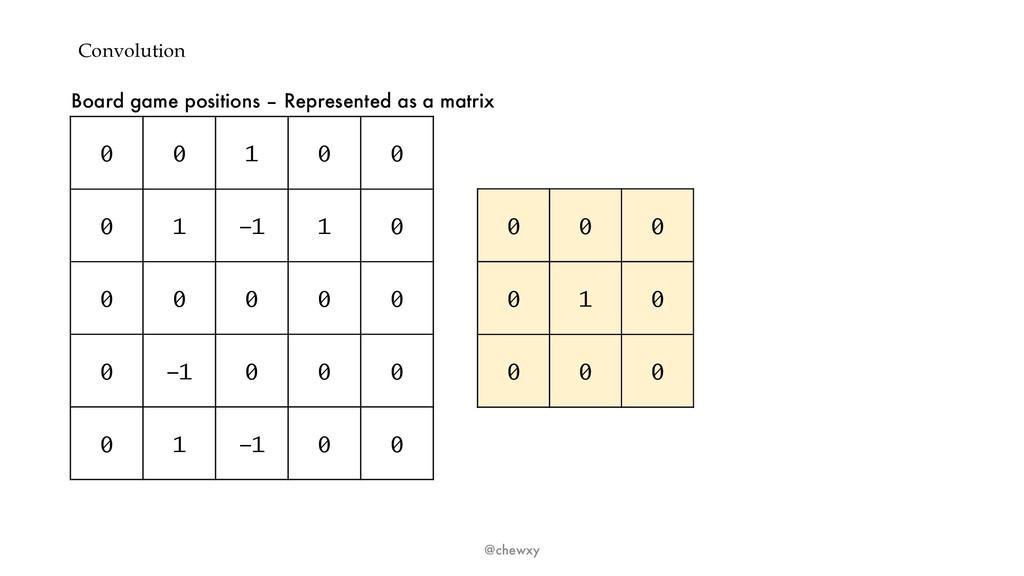 Convolution @chewxy 0 0 1 0 0 0 1 -1 1 0 0 0 0 ...